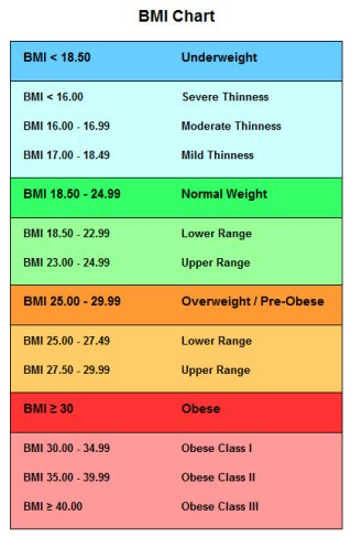 bmi-chart-for-adults