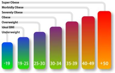 BMI colour chart