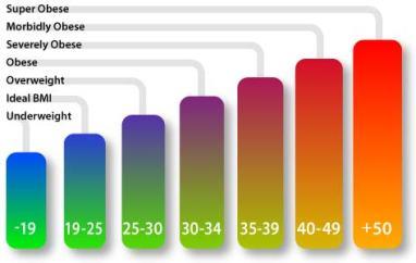 BMI colour chart